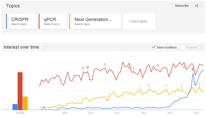 Google Trends CRISPR