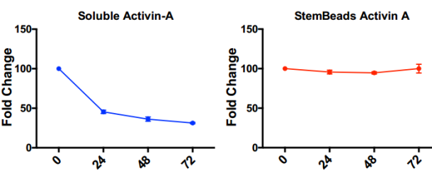 Stability of StemBeads Activin A vs.  Soluble Activin A Stem Factor at tebu-bio