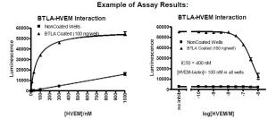 BTLA-HVEM interaction
