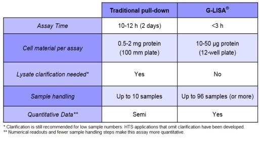 G-LISA vs. pull-down comparison table - Cytoskeleton Inc. by tebu-bio