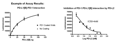 PD-L1-PD-1 Interaction measured by Luminescence