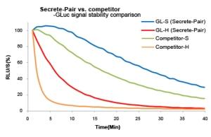 Secreted GLuc signal comparison GeneCopoeia tebu-bio