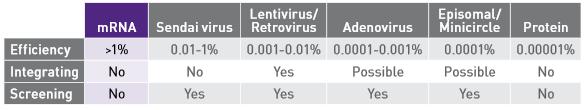 Stemgent tebu-bio mRNA reprogramming and lentiviral technologies