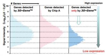 3D-Gene high detection level