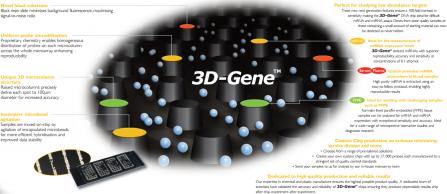 Toray's 3D-Gene sensitive and accurate miRNA and mRNA microarray service by tebu-bio
