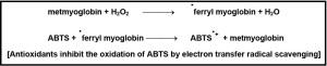 ABTS principle