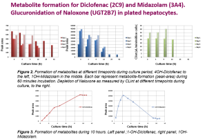 Metabolite formation for Diclofenac (2C9) and Midazolam (3A4) in XenoTech tebu-bio Cryostax pool of 5