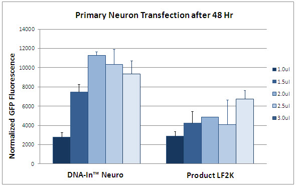 DNA-In_Neuro_vs_L2K