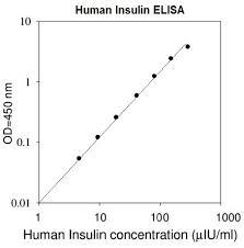 Human Insulin ELISA Calibration curve