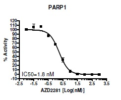 PARP1 activity measured using the PARP1 Chemiluminescent Activity Assay Kit, (Cat. 14980569). Luminescence was measured using a Bio-Tek microplate reader. IC50 determination of the PARP inhibitor AZD2281.
