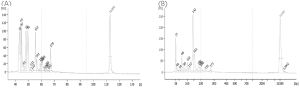 Figure 1. Typical Bioanalyzer® results of diluted crude sample (A) and after magnetic bead purification (B).