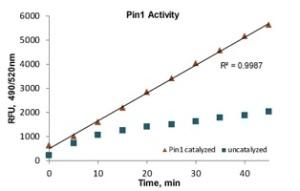Pin1 activity graph