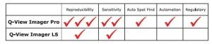 Quansys' Q-View Imagers comparison: Imager Pro vs. LS. Source: tebu-bio