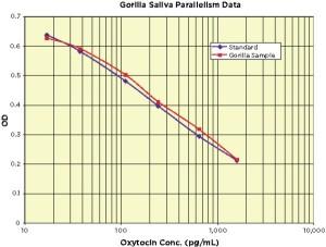 Use of the oxytocin kit from Arbor Assays, Inc. (Cat. nr 183K048-C1), in gorilla saliva samples.