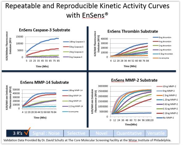 EnSens Technology tebu-bio Enzium for Protease Kinetic Activity