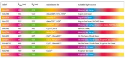 Atto dyes spectrum and table of conversion for Atto-actin conjugated tebu-bio