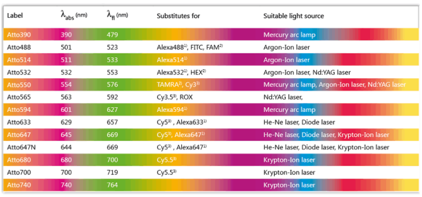 Atto dyes spectrum and table of conversion for Atto-actin conjugated tebu-bio