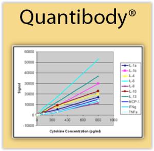 Cytokine Quantibody Arrays from Raybiotech and tebu-bio laboratories
