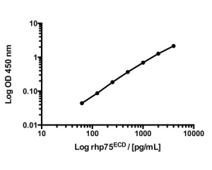 p75 as a Biomarker for ALS / MND - BEK-2219 hu p75 standard curve.