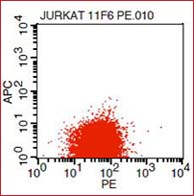 AKT2 Antibody PE conjugated (cat. nr 039200-508-E71) - Intracellular Flow Cytometry