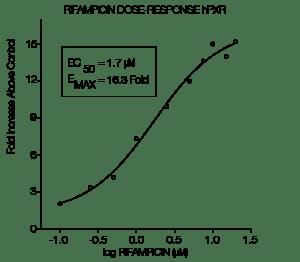 Rifampicin dose response